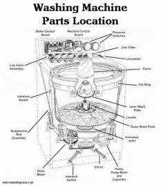 crosley washing machine wont drain washing machine parts location schematic diagram diy