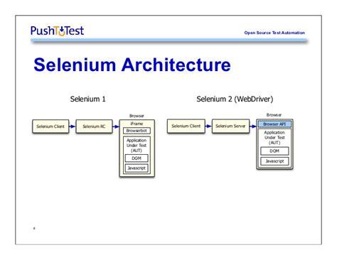 css tutorial for selenium selenium basics tutorial