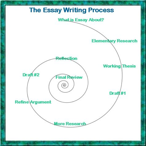The Process Of Writing An Essay by Writing Essays