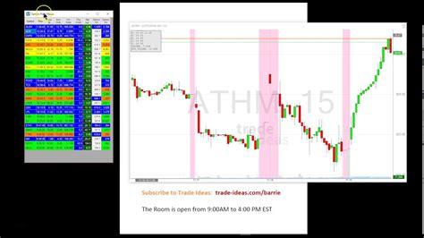 Live Stock Trading Room by Trade Ideas Live Trading Room Recap Tuesday November 15
