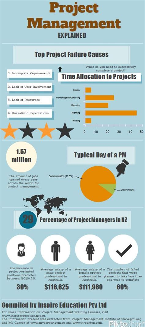 Compare The M Ed Educational Business Administration To A Mba by 46 Best Project Management Infographics Images On