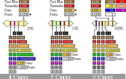 resistor 100k cores resist 234 ncias c 243 digo cores esquemas eletronica pt