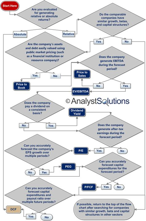 Best Practices For Equity Research Analysts how to select the optimal valuation method to build better