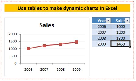 dynamic chart ranges in excel how to tutorial