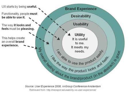 Perception Teori Persepsi 3 user experience design dalam aksara