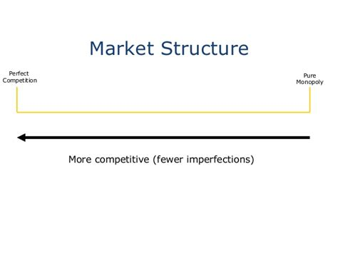 Market Structure Mba Notes by Mba 1 Me U 2 2 Marketstructure
