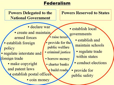 powers of state and federal government venn diagram federalism in the united states venn diagram