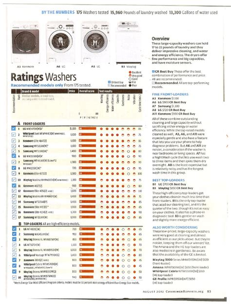 consumer reports washing machines pdf pdf archive