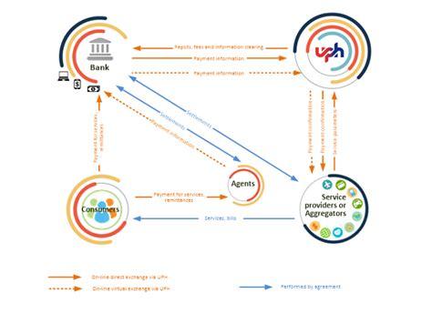 universal payment hub universal payment hub