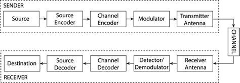Block Diagram For A Digital Communication System