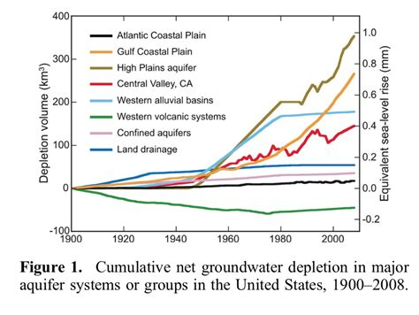 Geophysical Research Letter Impact Factor We Re Pumping So Much Groundwater That It S Causing The Oceans To Rise Jones