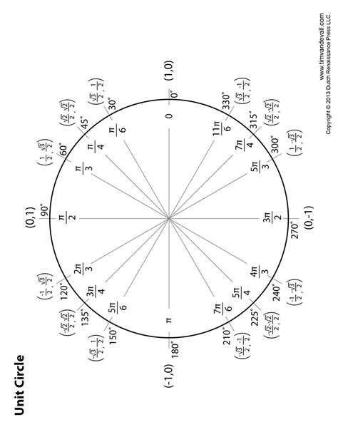 Printable Unit Circle Diagram | unit circle diagram tim van de vall