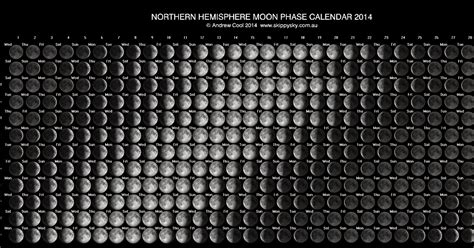 Calendar W Moon Phases Loss Of The Citizen Science Project Moon Phase