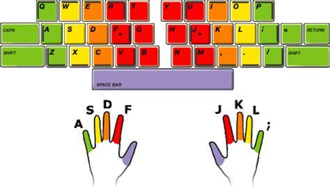 keyboard layout finger position keyboarding