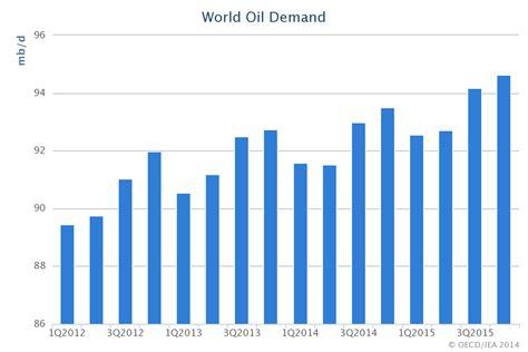 Minyak Dunia harga minyak dunia anjlok siapa paling diuntungkan