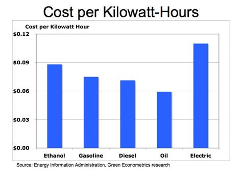 solar plant for home cost energy cost per kwh and gas marketing courses