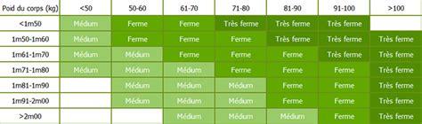 comment choisir la densite d un matelas