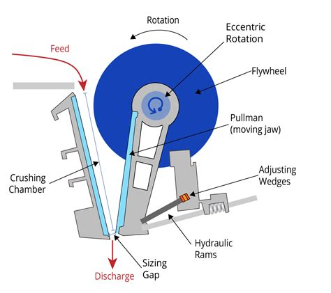 jaw crusher diagram amit 135 lesson 5 crushing mining mill operator