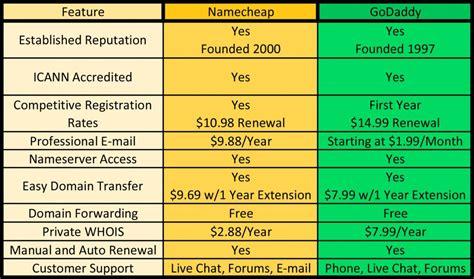 namecheap  godaddy  domain  registrar diy