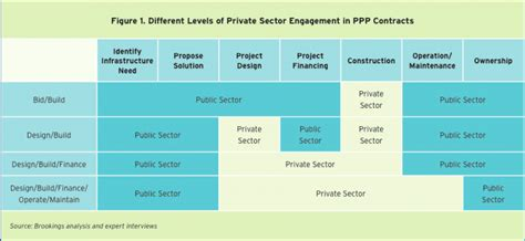 concept design jobs uk public private partnerships work for some infrastructure