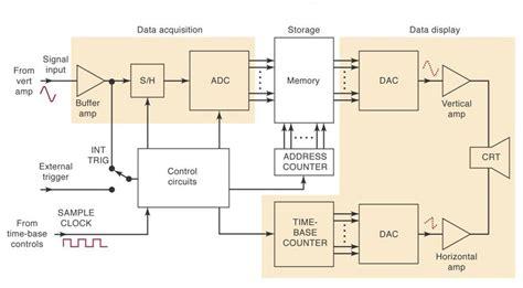 digital storage oscilloscope block diagram block diagram of digital storage oscilloscope