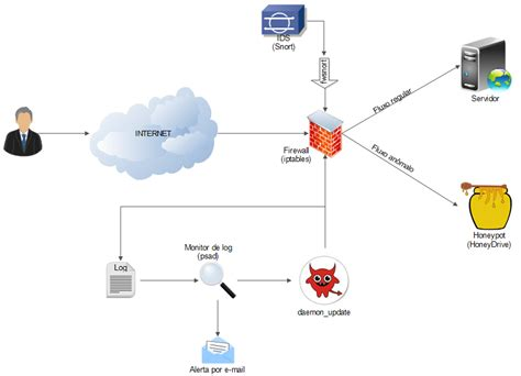 firewalls host based security architecture for web