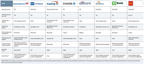 Choose The Best Bank For Your Tech Savvy Business 8 Banks