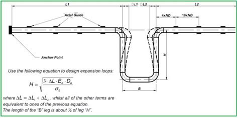 piping layout interview questions basic principles to be considered for an aboveground grp