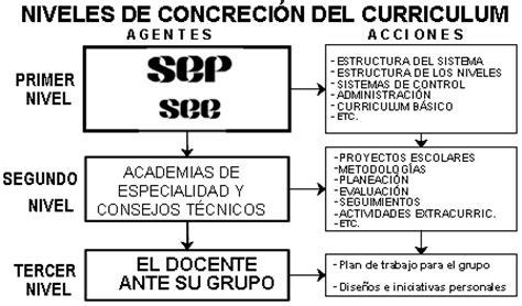Modelo Curriculum Norteamericano investigaci 243 n y docencia monografias