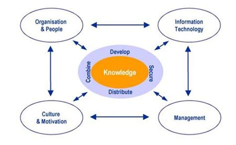 knowledge management challenges 51 best knowledge management images on