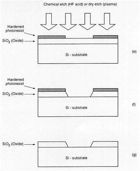 vlsi layout design rules pdf 12 3