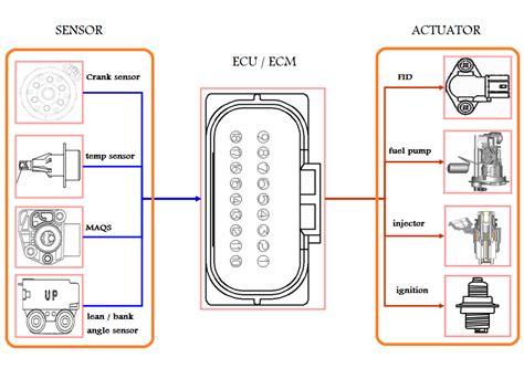 Sensor Kemiringan Tilt Sensor Module Modul Pengukur Sudut Miring Sw 46 saldamedia komponen utama pada sistem injeksi sepeda motor