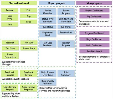 Agile Software Development Plan Template by Sle Agile Project Plan Agile Software Development Plan