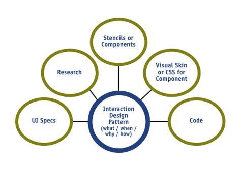 framework design test automation framework images