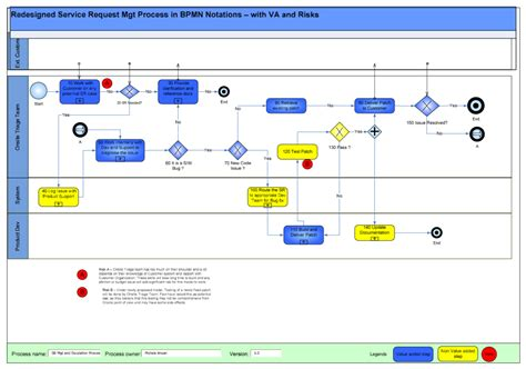 bpmn application analyzing optimizing bpm processes 171 i4process