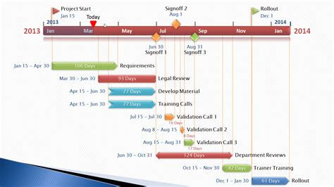 template of project timeline project timelines communicate for designers
