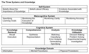 robert marzano lesson plan template a new taxonomy in education 21st century library
