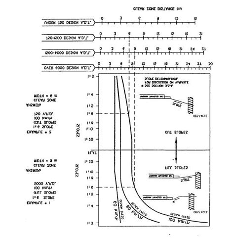 aashto clear zone table aashto clear zone distance source roadside design