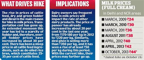 Mba In Uk Cost In Rupees by More Milk Woes As Amul Raises Prices By Rs 2 Per Litre