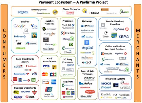 mobile payment ecosystem how does the payments ecosystem work what 2017 quora