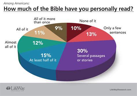 bible based church