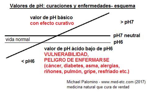 se cura el cancer con bicarbonato de sodio por ruth nota el c 225 ncer se cura con bicarbonato de sodio melaza