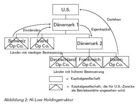 irc section 956 steuerplanung holdingstrukturen in europa