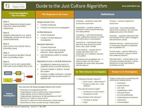 just culture algorithm flowchart just culture algorithm flowchart create a flowchart
