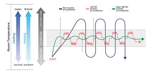 Ac Lg Inverter E13cmv 1 5 Pk haier dc inverter split air conditioner 1 5 ton price in