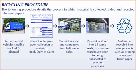 Procedure Of Paper - perrys recycling