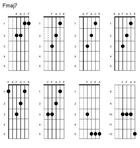 D M Guitar Chord Variations B7 The Wall Guitar Tutor | Www ...