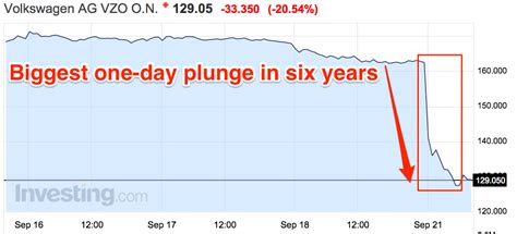 volkswagen stock volkswagen shares are getting crushed business insider