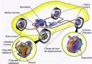 Explain Abs Brake System Works Auto Innovations Les Syst 232 Mes De Freinage