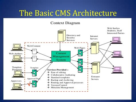 content management system workflow implementing and managing content management systems